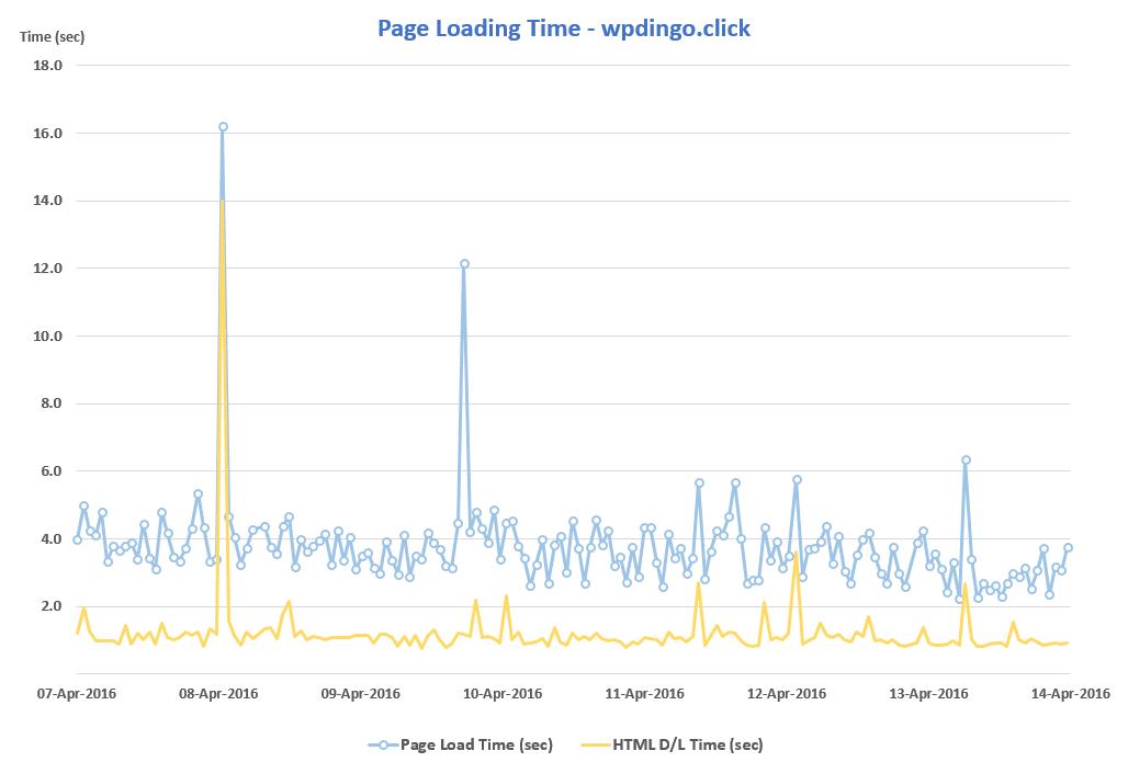 Desktop Speed Test - Week 2 - WP Dingo