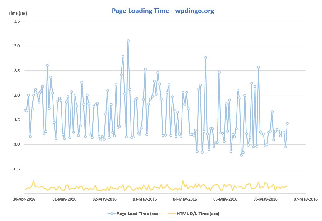 A2 Desktop Speed Chart - Week 5