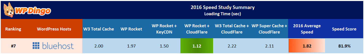 Bluehost Speed Test Results Table - Apr 2016 to Dec 2016