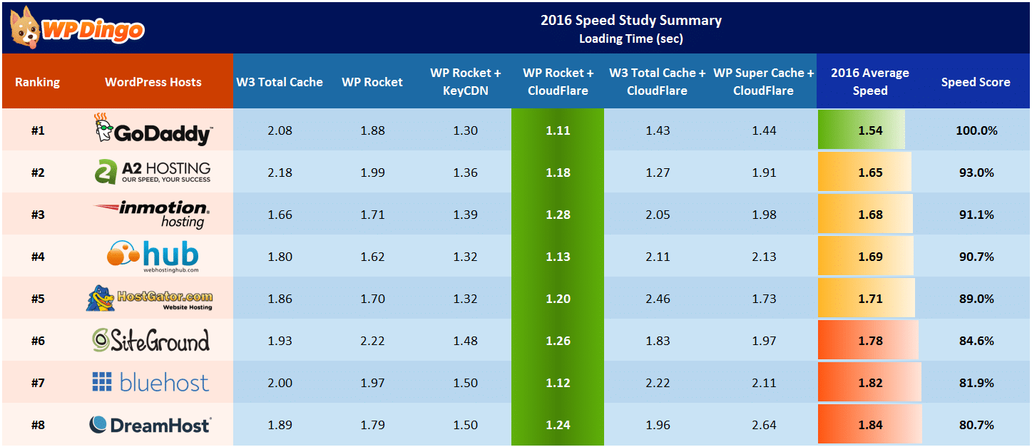 2016 Speed Study Summary Table