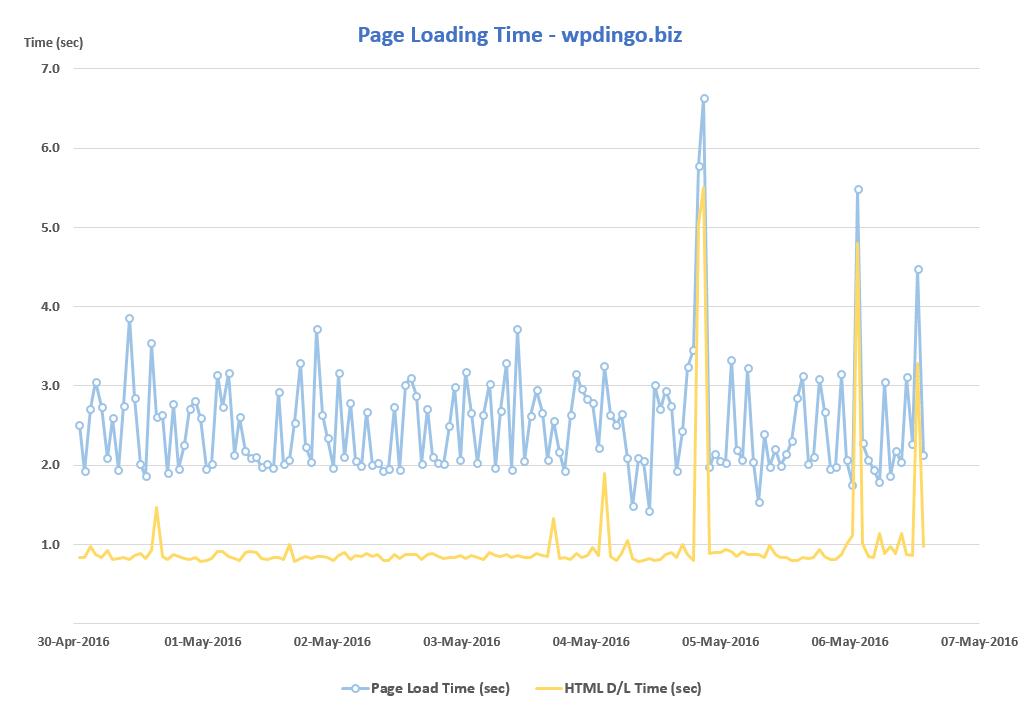 DreamHost Desktop Speed Chart - Week 5