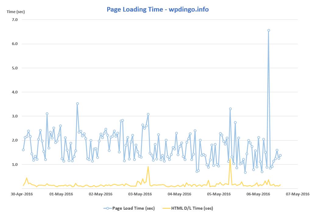 GoDaddy Desktop Speed Chart - Week 5