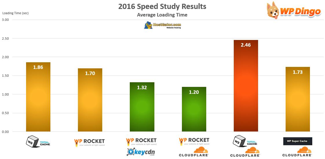 HostGator Speed Test Chart - Apr 2016 to Dec 2016