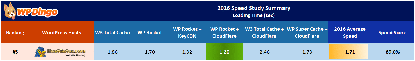 HostGator Speed Test Results Table - Apr 2016 to Dec 2016