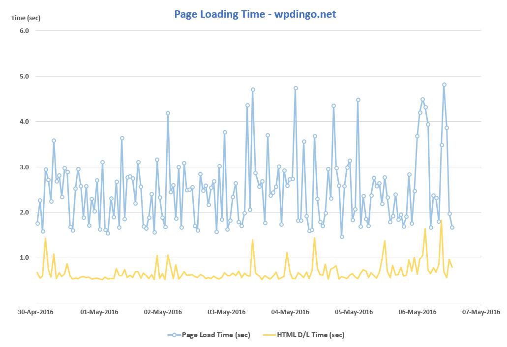 SiteGround Desktop Speed Chart - Week 5