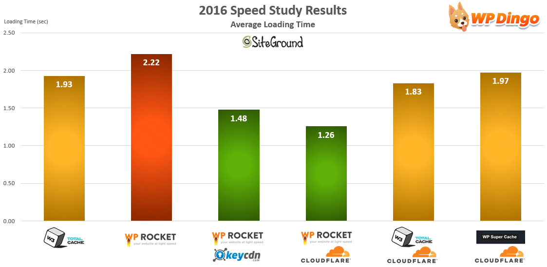 SiteGround Speed Test Chart - Apr 2016 to Dec 2016