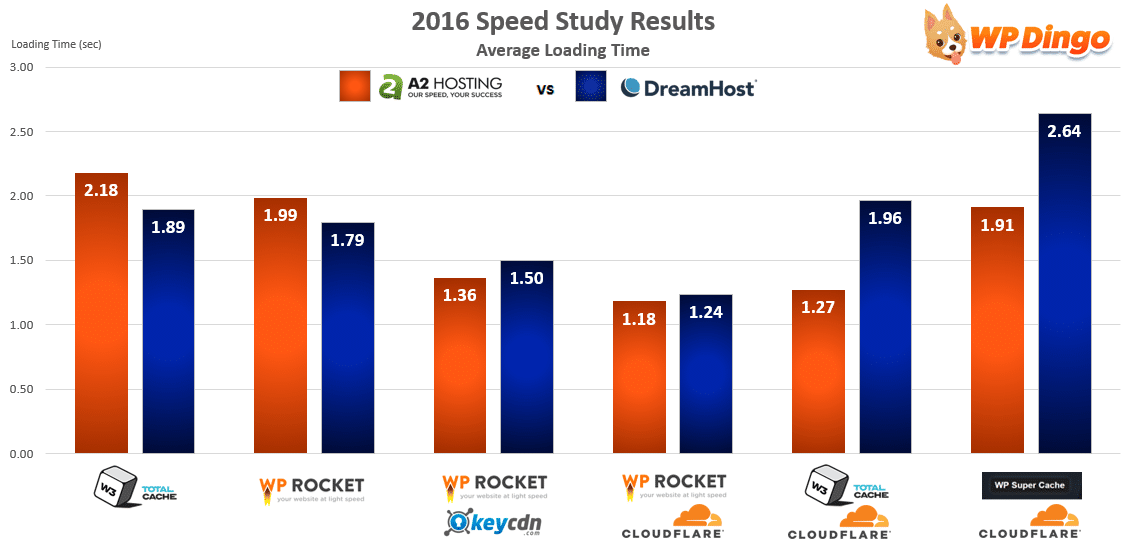 A2 Hosting vs DreamHost Speed Chart - Apr 2016 to Dec 2016