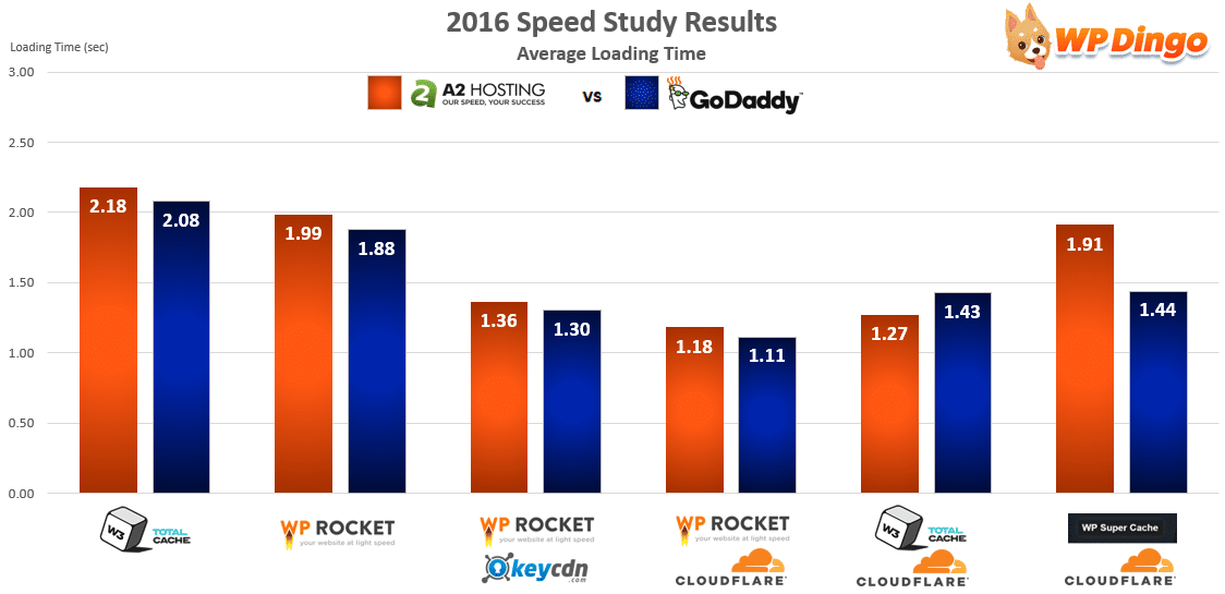 A2 Hosting vs GoDaddy Speed Chart - Apr 2016 to Dec 2016