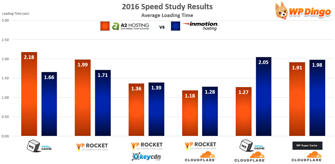 A2 Hosting vs InMotion Speed Chart - Apr 2016 to Dec 2016