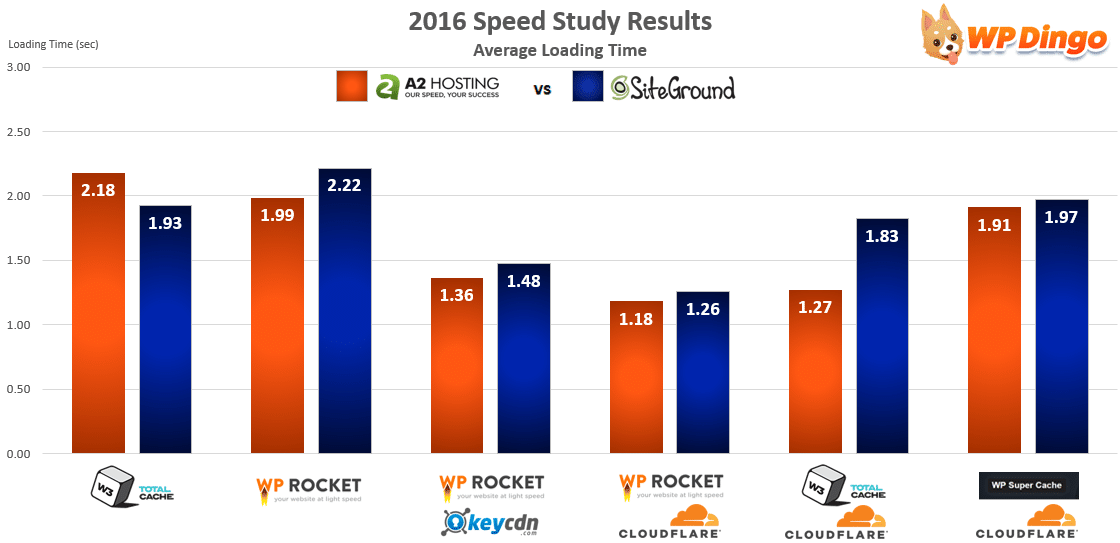 A2 Hosting vs SiteGround Speed Chart - Apr 2016 to Dec 2016