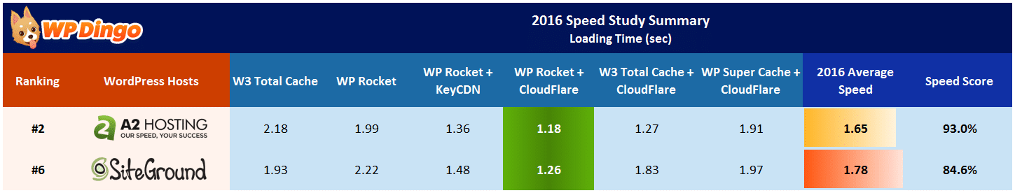 A2 Hosting vs SiteGround Speed Table - Apr 2016 to Dec 2016