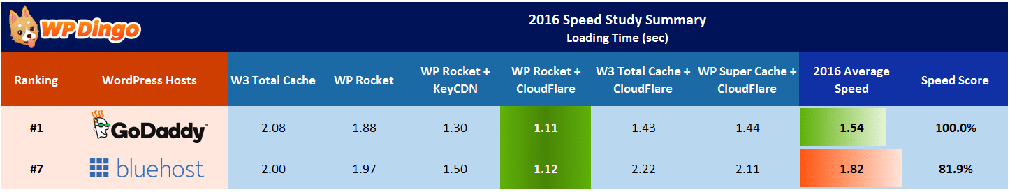 Bluehost vs GoDaddy Speed Table - Apr 2016 to Dec 2016