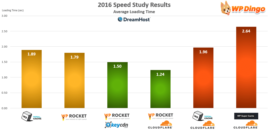 DreamHost Speed Test Chart - Apr 2016 to Dec 2016