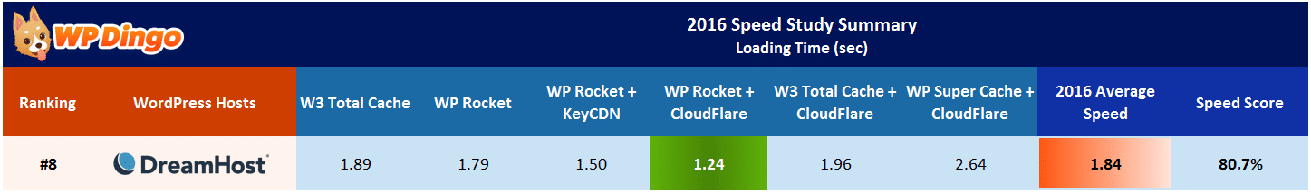 DreamHost Speed Test Results Table - Apr 2016 to Dec 2016