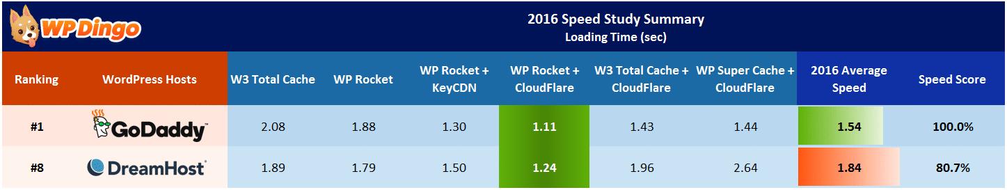 DreamHost vs GoDaddy Speed Table - Apr 2016 to Dec 2016