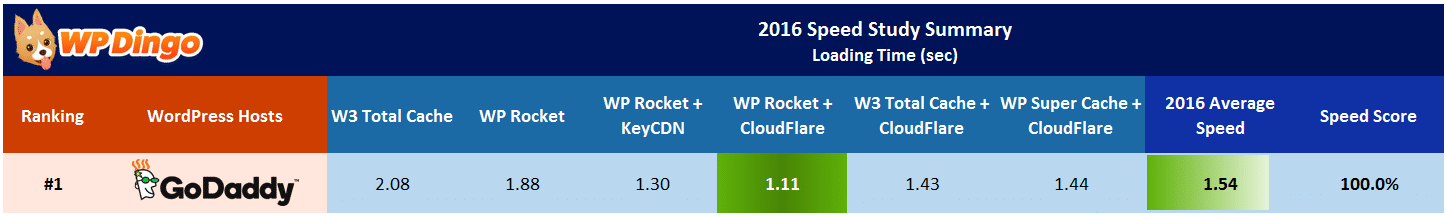 GoDaddy Speed Test Results Table - Apr 2016 to Dec 2016