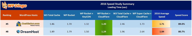 HostGator vs DreamHost Speed Table - Apr 2016 to Dec 2016