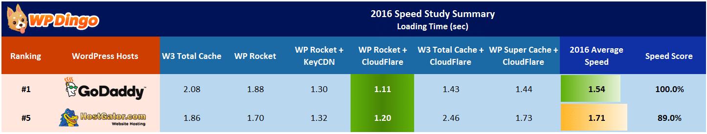 HostGator vs GoDaddy Speed Table - Apr 2016 to Dec 2016