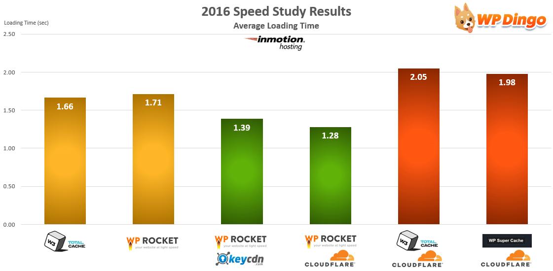 InMotion Hosting Speed Test Chart - Apr 2016 to Dec 2016