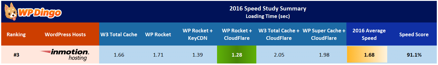 InMotion Hosting Speed Test Results Table - Apr 2016 to Dec 2016