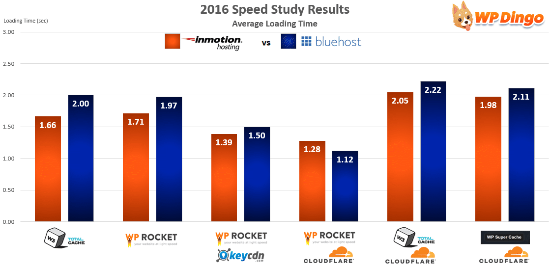 InMotion vs Bluehost Speed Chart - Apr 2016 to Dec 2016