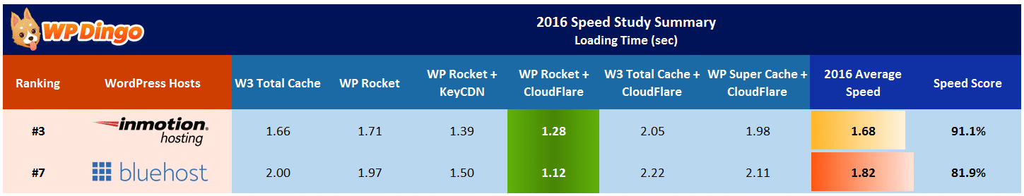 InMotion vs Bluehost Speed Table - Apr 2016 to Dec 2016