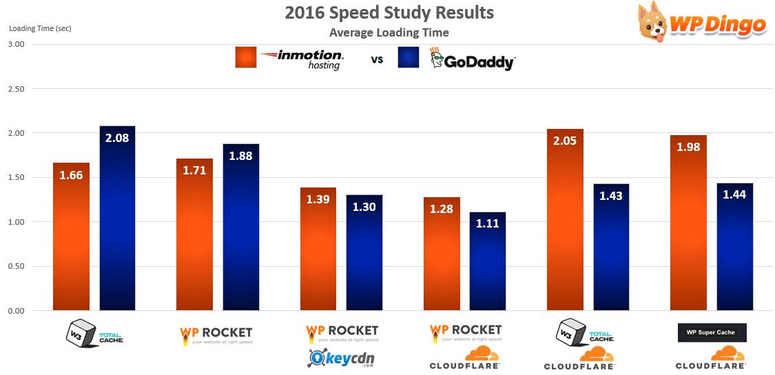 InMotion vs GoDaddy Speed Chart - Apr 2016 to Dec 2016