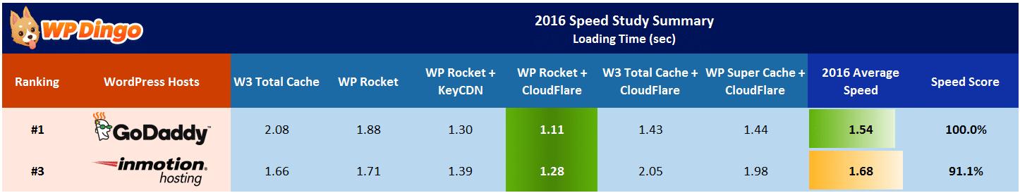 InMotion vs GoDaddy Speed Table - Apr 2016 to Dec 2016