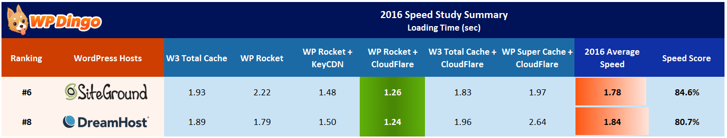 SiteGround vs DreamHost Speed Table - Apr 2016 to Dec 2016