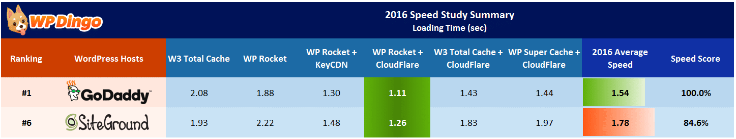 SiteGround vs GoDaddy Speed Table - Apr 2016 to Dec 2016