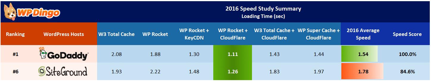 SiteGround vs GoDaddy Speed Table - Apr 2016 to Dec 2016