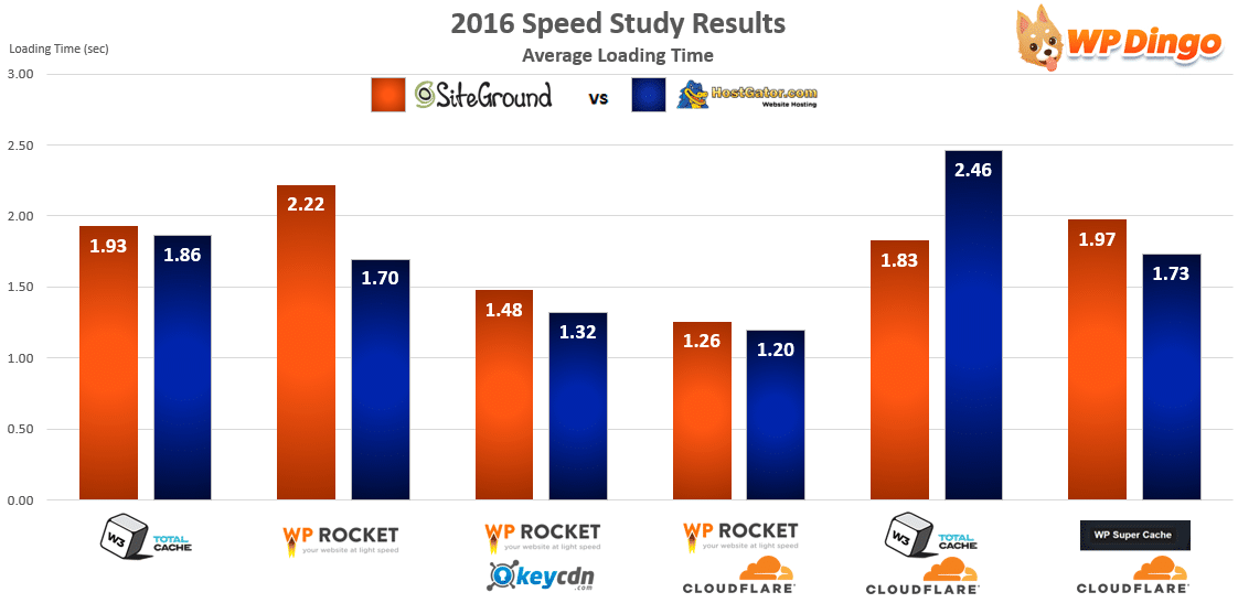 SiteGround vs HostGator Speed Chart - Apr 2016 to Dec 2016