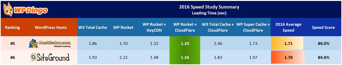 SiteGround vs HostGator Speed Table - Apr 2016 to Dec 2016