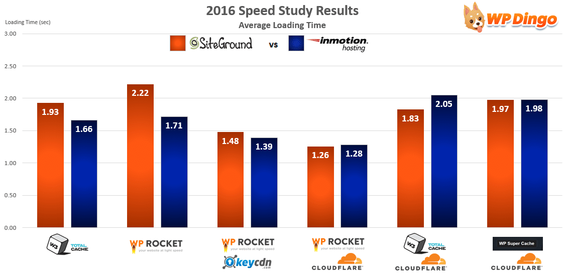 SiteGround vs InMotion Speed Chart - Apr 2016 to Dec 2016