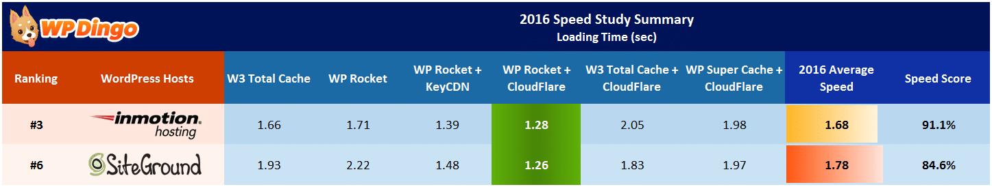SiteGround vs InMotion Speed Table - Apr 2016 to Dec 2016