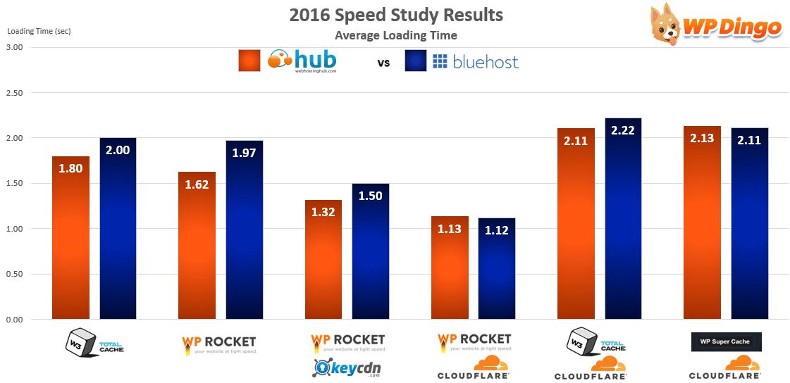 Web Hosting Hub vs Bluehost Speed Chart - Apr 2016 to Dec 2016