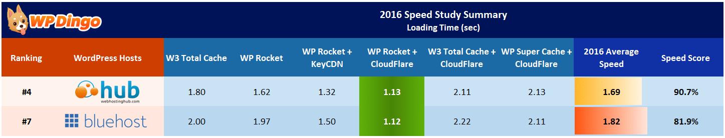 Web Hosting Hub vs Bluehost Speed Table - Apr 2016 to Dec 2016