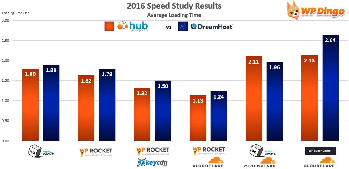 Web Hosting Hub vs DreamHost Speed Chart - Apr 2016 to Dec 2016