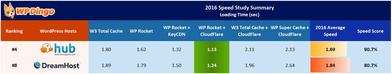 Web Hosting Hub vs DreamHost Speed Table - Apr 2016 to Dec 2016