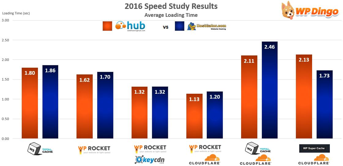 Web Hosting Hub vs HostGator Speed Chart - Apr 2016 to Dec 2016
