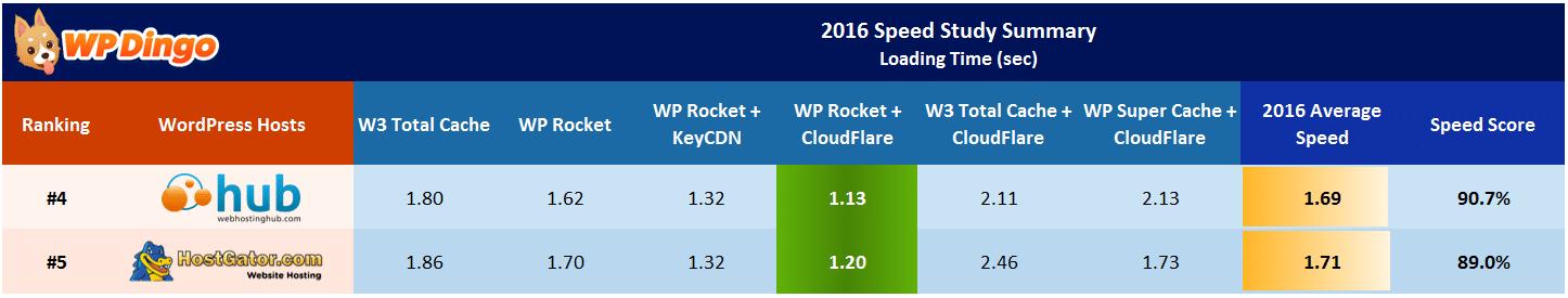 Web Hosting Hub vs HostGator Speed Table - Apr 2016 to Dec 2016