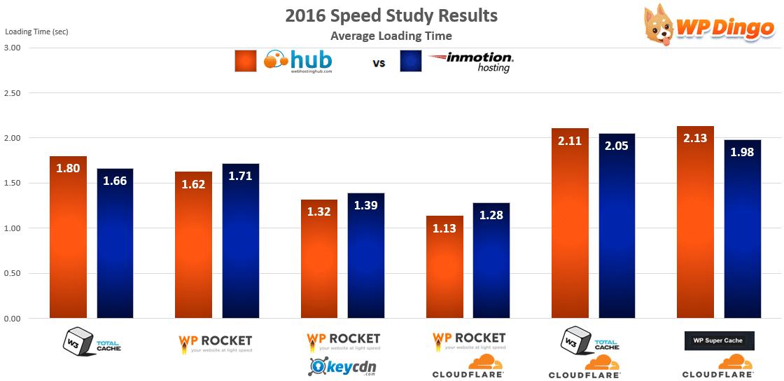 Web Hosting Hub vs InMotion Speed Chart - Apr 2016 to Dec 2016