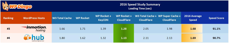 Web Hosting Hub vs InMotion Speed Table - Apr 2016 to Dec 2016