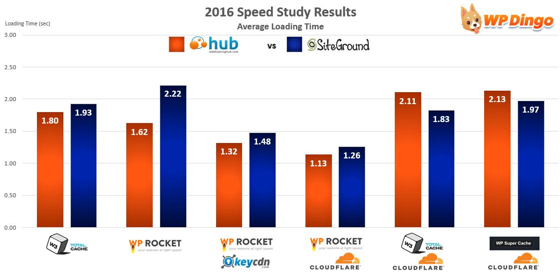 Web Hosting Hub vs SiteGround Speed Chart - Apr 2016 to Dec 2016