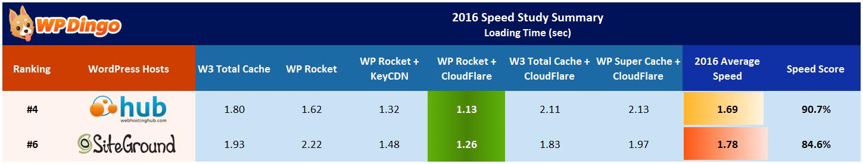 Web Hosting Hub vs SiteGround Speed Table - Apr 2016 to Dec 2016