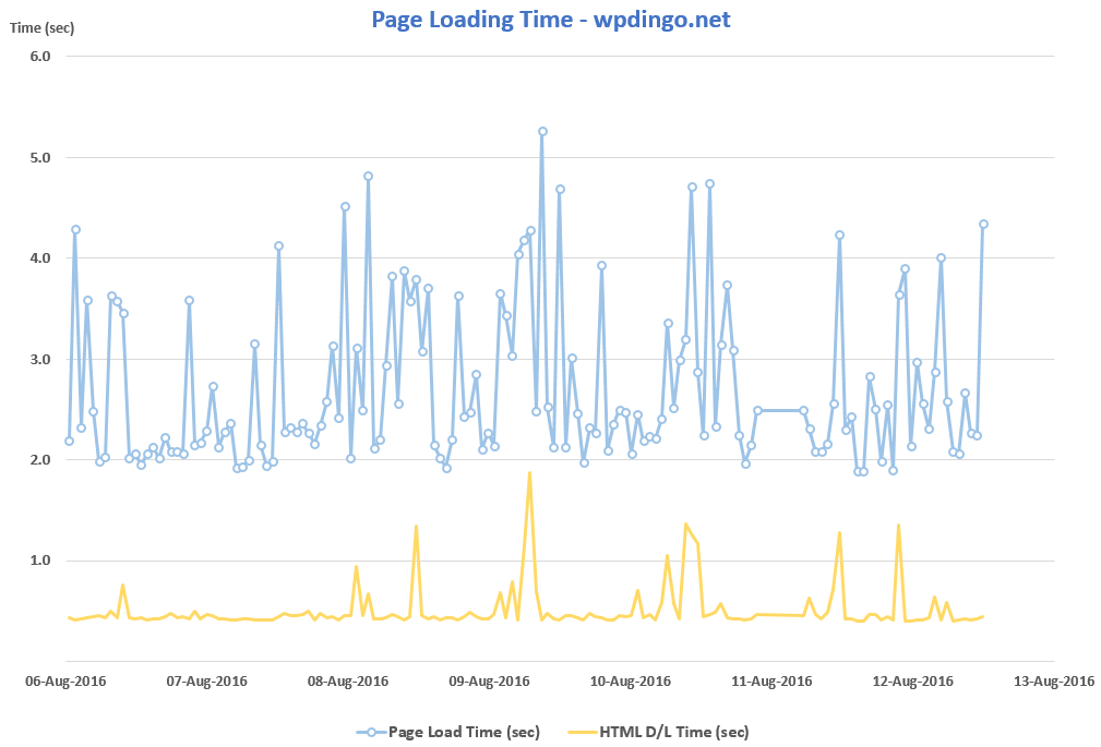Desktop Speed Test - Week 19 - WP Dingo