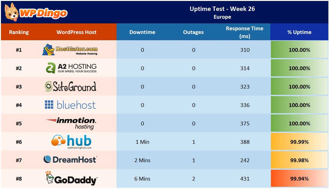 Uptime Test Results - Week 26 Summary Table