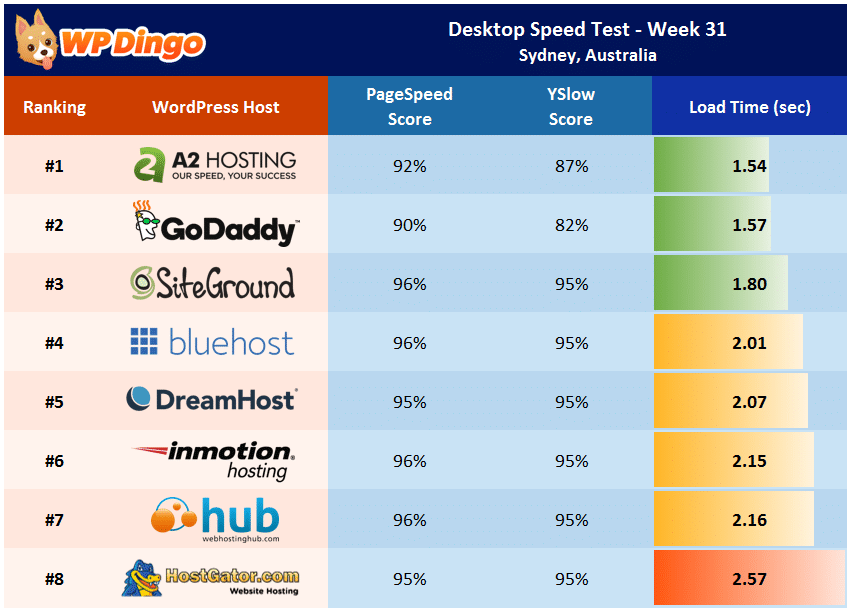 Desktop Speed Test Results - Week 31 Summary Table
