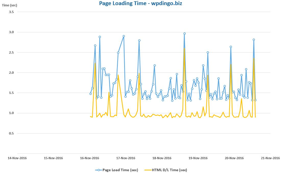 dreamhost-desktop-speed-chart-week-32