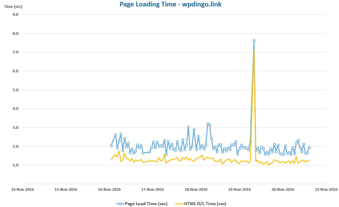 hostgator-desktop-speed-chart-week-32